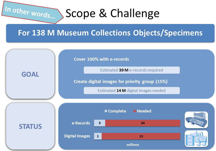 2014 Museum Surrogate Assessment